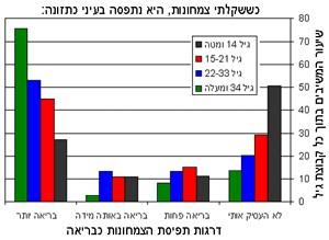סקר צמחונות בישראל